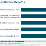 Chart: Streaming Video Service Benefits