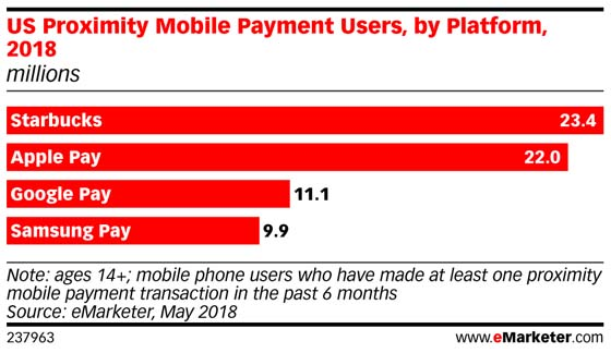 Chart: US Proximity Payment Users By Platform