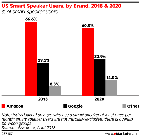 Chart: US Smart Spaker Owners By Brand - 2018-2020