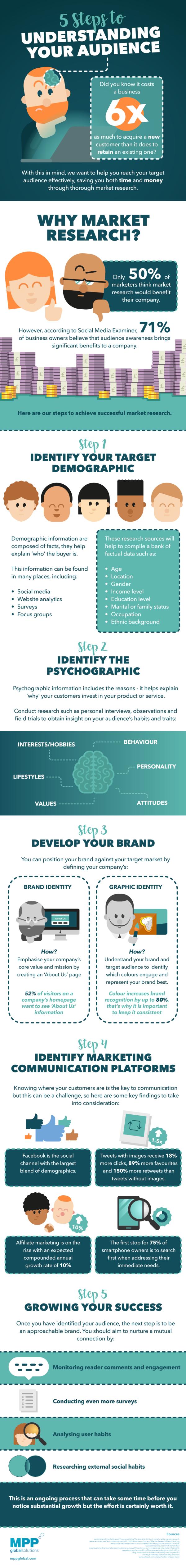 Infographic: Understanding Your Audience