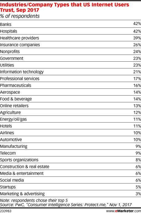 Table: Consumer Trust By Industry