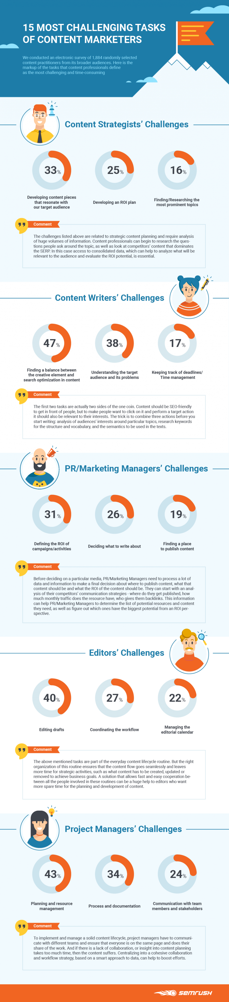 Infographic: Content Marketing Challenges