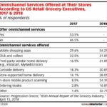 Chart: Grocery Store Omnichannel Services