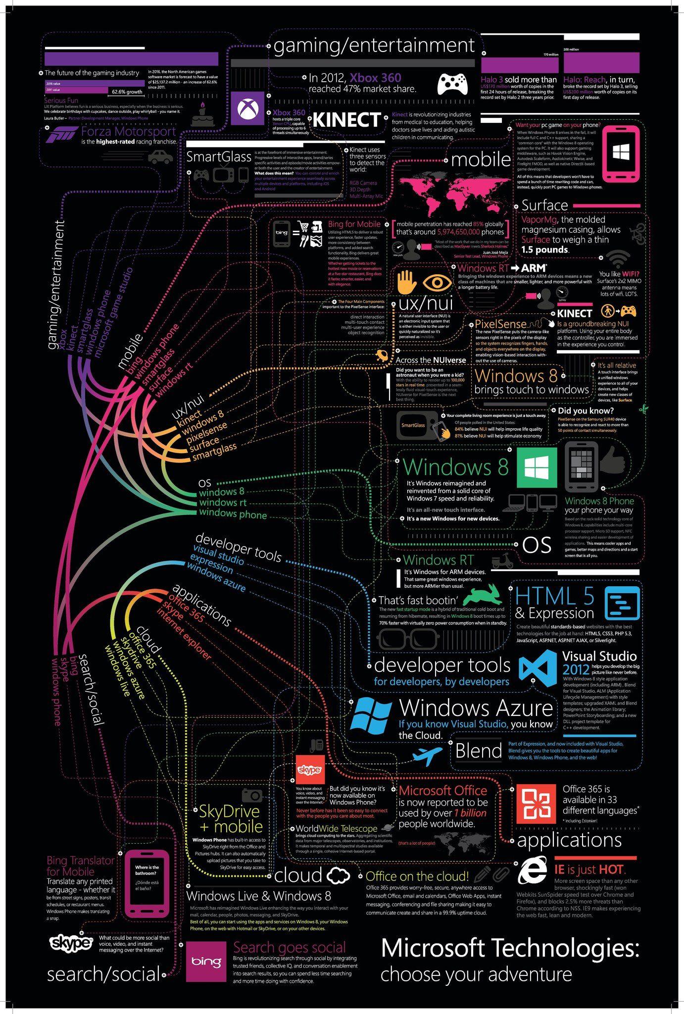 Infographic: Microsoft Technologies