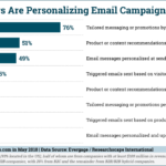 Chart: Email Personalization Tactics