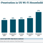 Chart: Smart Speaker Penetration