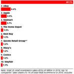 Chart: eCommerce Market Share