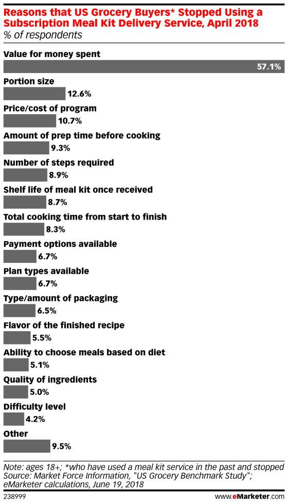 Chart: Meal Kit Subscription Challenges