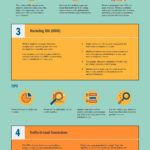 Infographic: Online Marketing KPIs