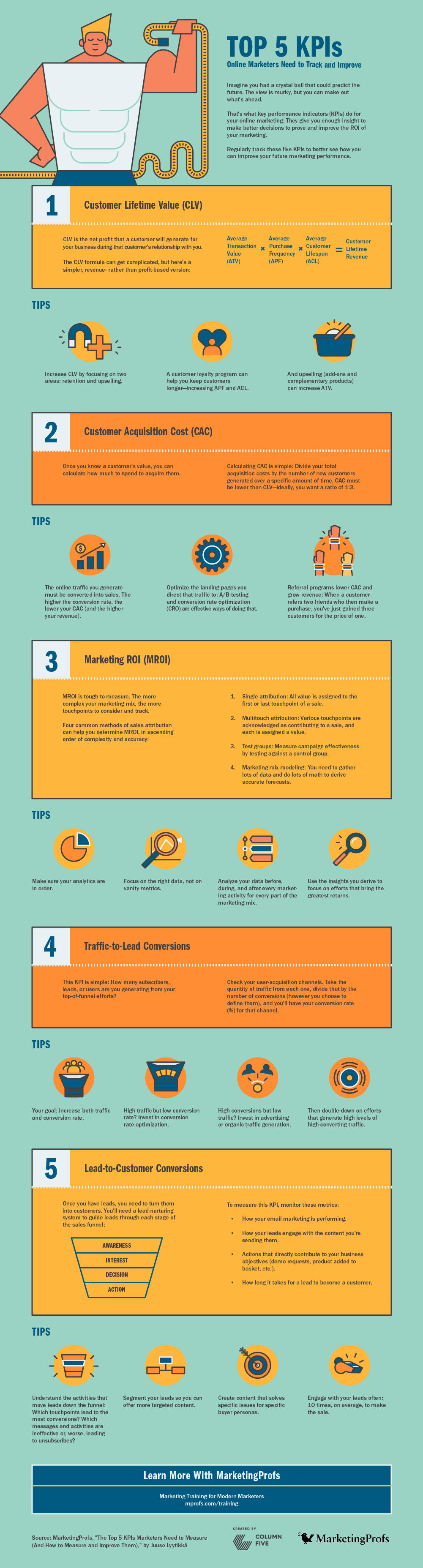 Infographic: Online Marketing KPIs