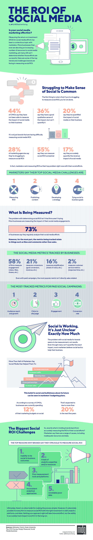 Infographic: Social Media ROI