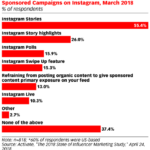 Chart: Sponsored Post Tactics Used By Instagram Influencers