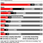 Chart: Subscription Services Market Penetration