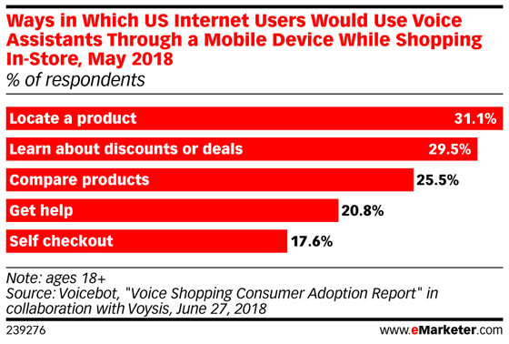 Chart: Voice-Activated Shopping Behavior