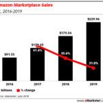 Chart: Amazon Marketplace Sales, 2016-2019