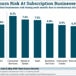 Chart: Involuntary Churn Rates For Subscription Businesses