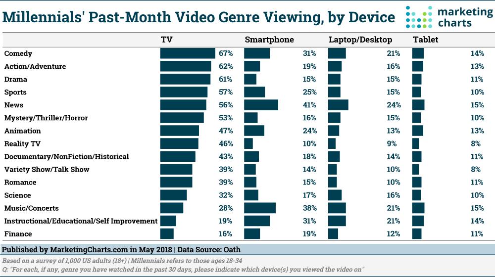 Chart: Millennials' Video Game Genreas By Device