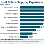 Chart: Online Shopping Experience Elements