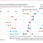 Chart: Trust In News Media