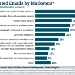 Chart: Use of Automated Marketing Emails