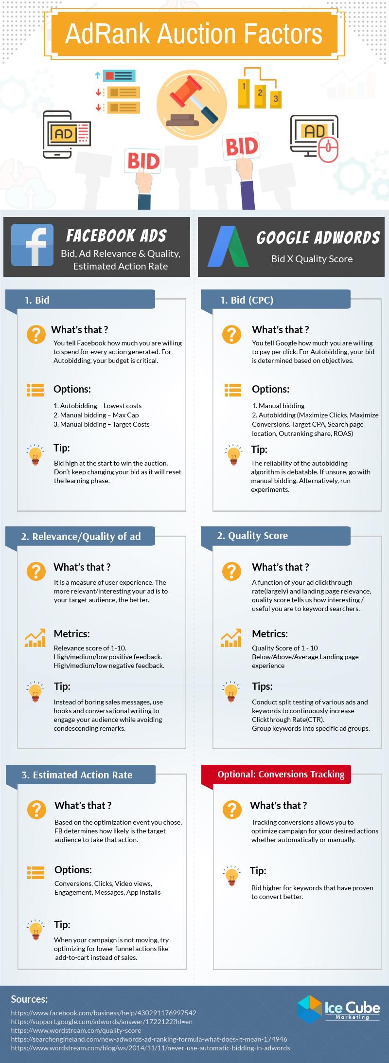 Infographic: Facebook vs Google Ads