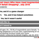 Chart: Augmented Reality Shopping
