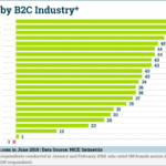 Chart: Average Net Promoter Score by B2C Industry