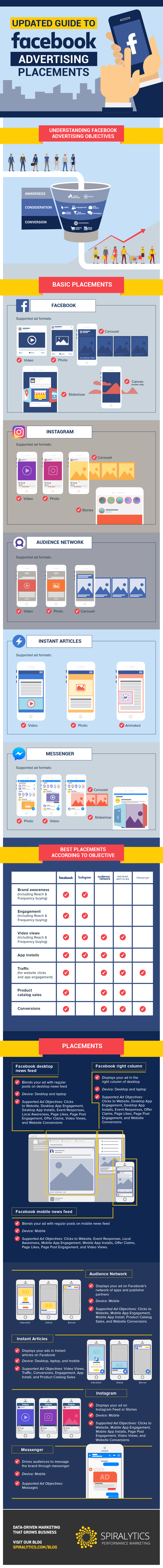 Infographic: Facebook Advertising Formats