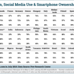 Table: International Internet, Smartphone & Social Adoption