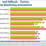 Chart: Marketing Automation Optimization Tactics