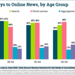Chart: Online News Gateways by Age Group