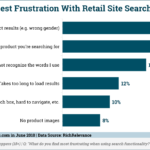 Chart: Retail Site Search Frustrations