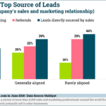 Chart: Sales Top Source of Leads