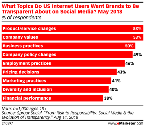 Chart: Expectations Of Brand Transparency On Social Media