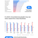 Infographic: Mobile Voice Search Behavior