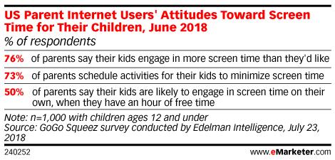 Chart: Parents' Attitudes Toword Children's Screen Time
