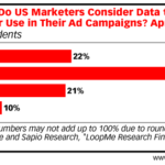 Chart: Shelf-Life of Advertising Marketing Data