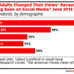 Chart: Social Media Persuasion By Demographic