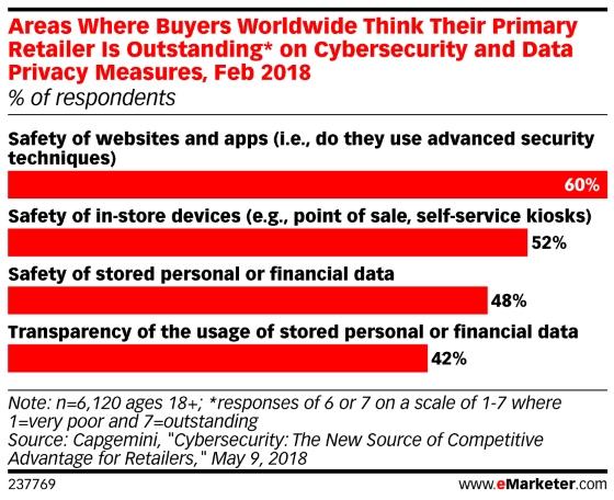 Chart: Trust In Retailer Data Security