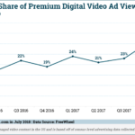 Chart: Live Video Streaming Ad Views