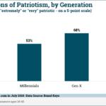 Chart: Patriotism by Generation