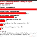 Chart: Preferred Shopping Method Among Online Buyers