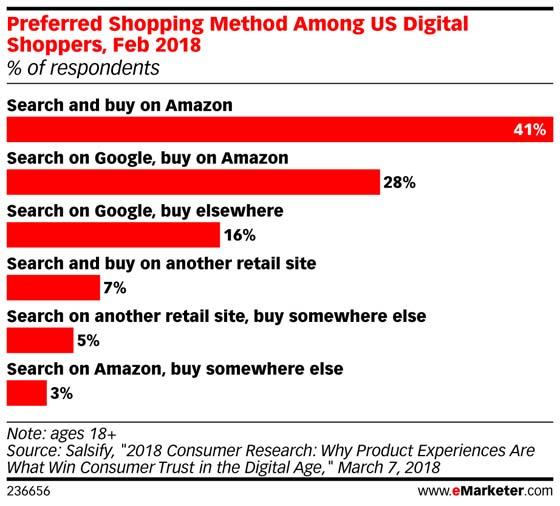 Chart: Preferred Shopping Method Among Online Buyers