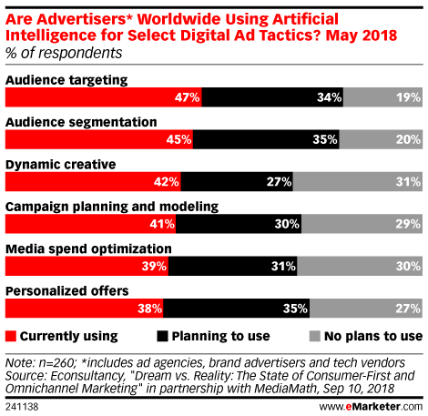Chart: Advertisers Using Artificial Intelligence