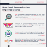 Infographic: Email Personalization
