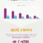 Infographic: Microinfluencers