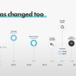 Infographic: Voice Activation Timeline