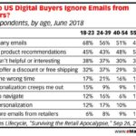 Why Customers Ignore Emails From Retailers by Generation