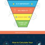 Infographic: Content Strategy