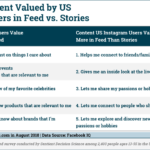 Table: Content Valued In Instagram